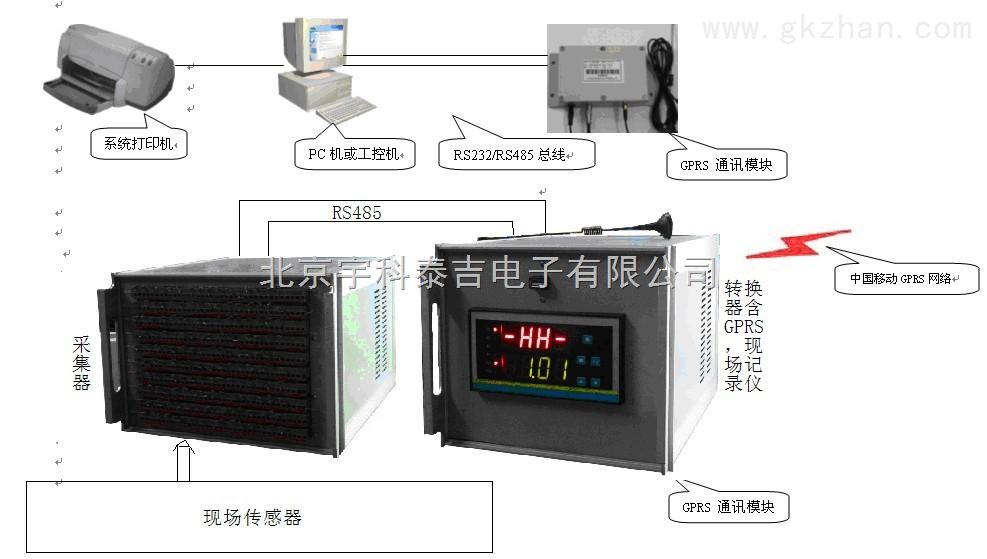 远程无线多路温度系统