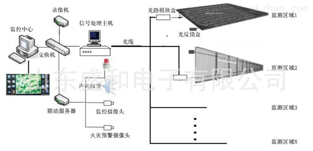 sh-ccsf 仓储综合安全监控及火灾预警系统
