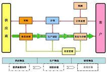 鼎立RFID 生產物流方案