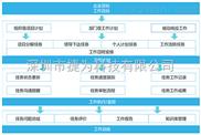 V1.0-可视化项目管理系统