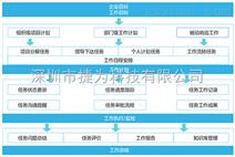 项目研发管理系统,项目任务管理系统