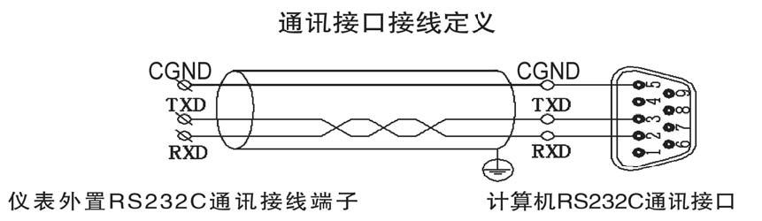 图6 rs-232 通讯接线方法