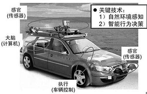 智能汽车是一个集环境感知,规划决策,智能控制与执行等功能于一